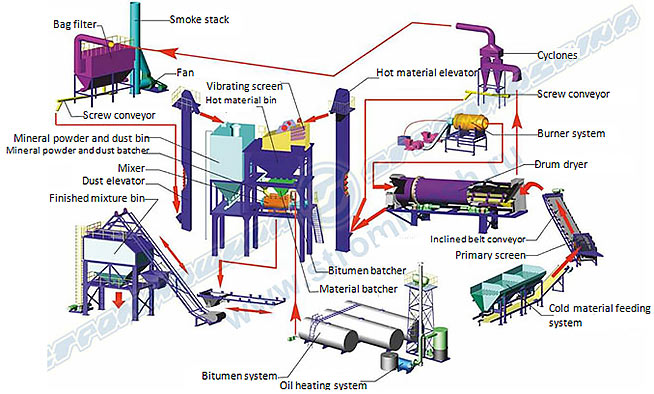 Standard configuration of asphalt mixing plants Series SM