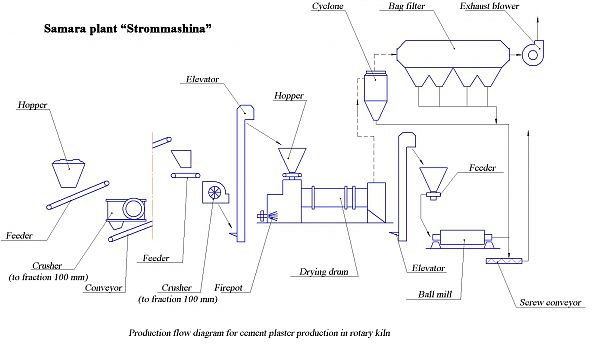 Production scheme of construction gypsum in rotating furnaces (drying cylinders)