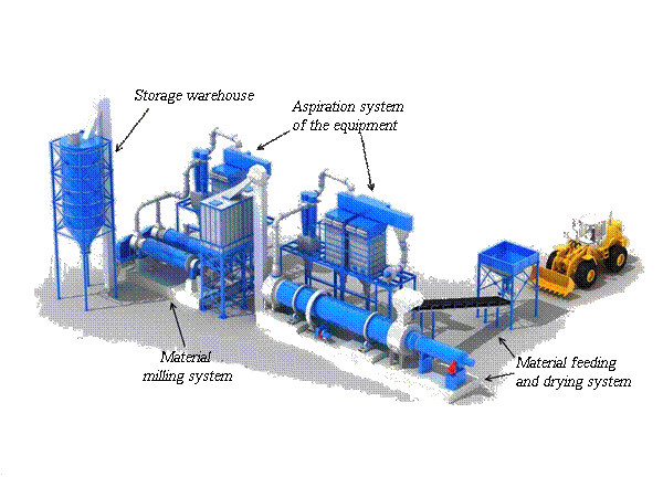 Technological complex for asphalt filler production (MP-1, MP-2)