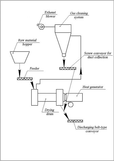 Drying complex technological scheme